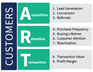 ART of Revenue Growth
