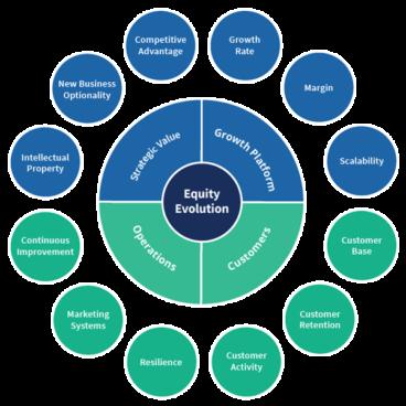 Russ Holder's Equity Evolution Model