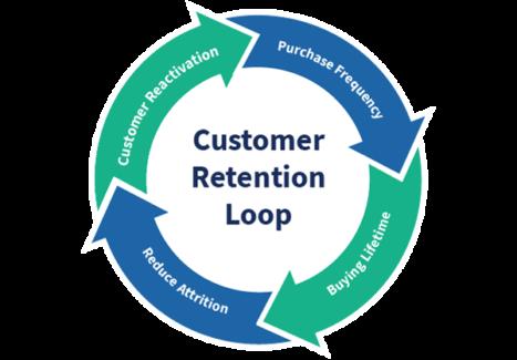Customer Retention Loop