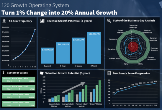 120 Growth Catalyst overview
