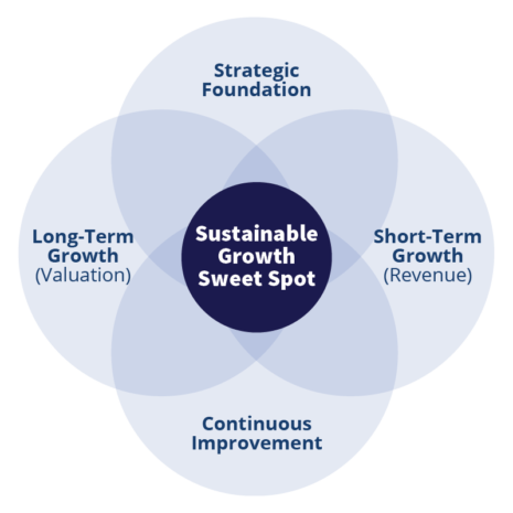 Four Non-Negotiables of Sustainable Growth