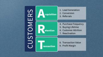 ART of Revenue Growth Model
