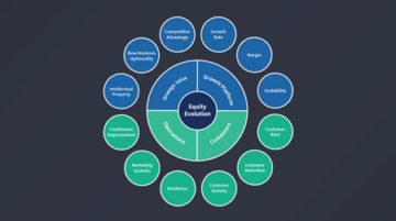 Equity Evolution Model