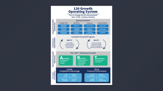 120 Growth Operating System